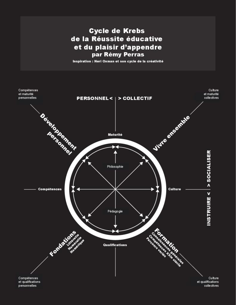 Cycle de Krebs de la Réussite éducative par Rémy Perras. Un cycle où le développement de la maturité et de la culture est tout aussi important que celui des compétences et des qualifications.
